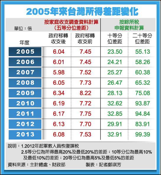 2005年來台灣所得差距變化