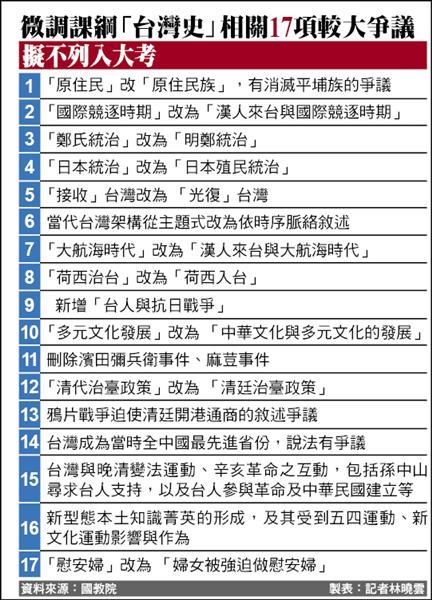 微調課綱「台灣史」相關17項較大爭議擬不列入大考