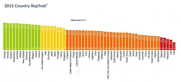 聲譽顧問公司16日公布全世界最受尊敬國家排行。(圖片取自Reputation Institute)