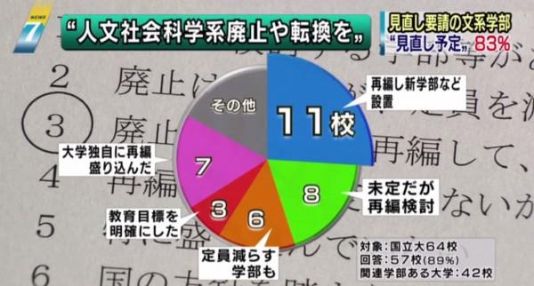 《NHK》針對64所日本國立大學進行調查發現,有83%的學校表示有意將這些文科學系進行轉型、整併或廢除,並計畫減少招生名額,以符合社會潮流,因應少子化。(圖擷取自NHK報導)