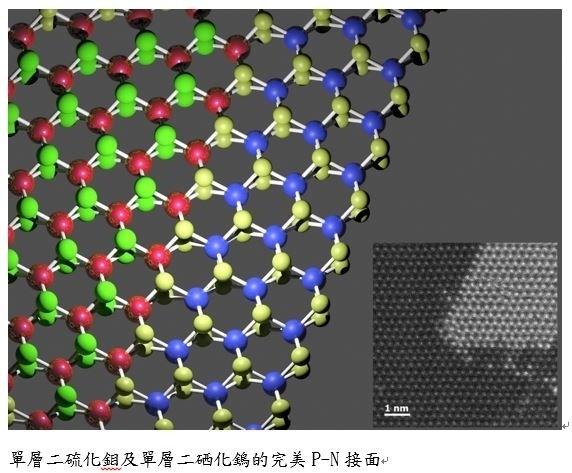 單層二硫化鉬及單層二硒化鎢的完美P-N接面,P-N接面是半導體電子元件中的最基本單元。(圖由科技部提供)