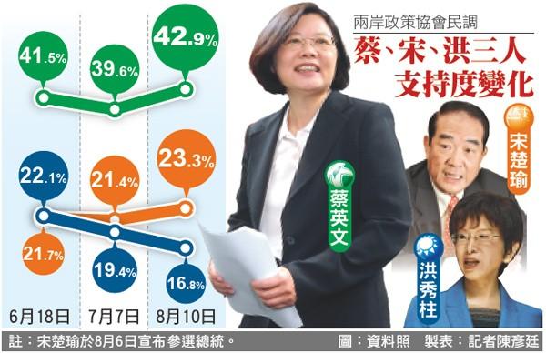 兩岸政策協會民調蔡、宋、洪三人支持度變化。(製表:記者陳彥廷)