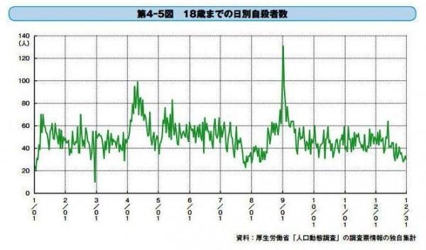根據日本調查顯示,18歲以下小孩自殺高峰期落在春假、暑假結束後。(取自推特)
