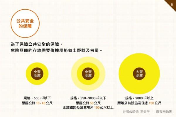 台灣公道伯指出,為保障公共安全,危險品庫需視存放數量規模作出安全距離,與公共設施與住家作區隔。(圖擷取自台灣公道伯 王金平臉書粉絲團)