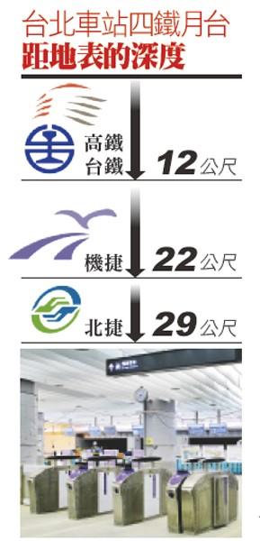 台北車站四鐵月台距地表的深度