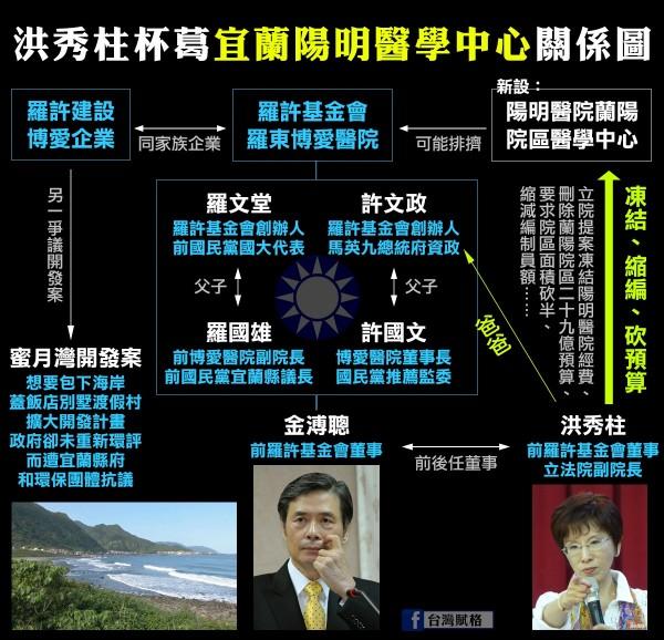 台灣賦格今在臉書PO圖,質疑洪杯葛宜蘭陽明醫學中心。(圖片擷取自台灣賦格)