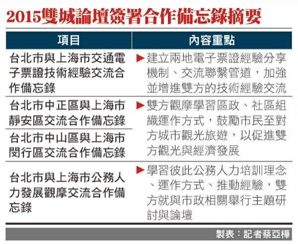 2015雙城論壇簽署合作備忘錄摘要。(製表:記者蔡亞樺)