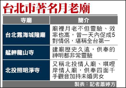 台北市著名月老廟一覽表。(記者蕭婷方製表)