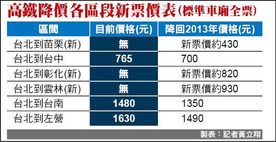 高鐵降價各區段新票價表(標準車廂全票)
