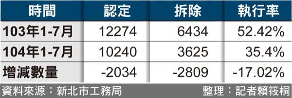 103年與104年違章拆除同期績效比較。(資料來源:新北市工務局;整理:記者賴筱桐)