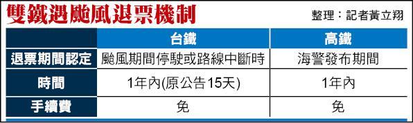 雙鐵遇颱風退票機制