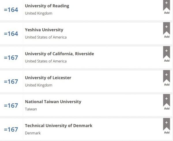 英國泰晤士報高等教育特刊公布2015-2016年全球最佳大學排名,國立台灣大學今年為167名。(圖取自Times Higher Education)