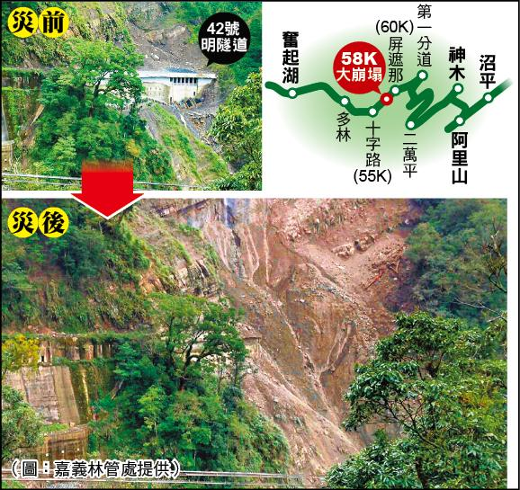 阿里山森林鐵路58公里未通車路段發現大崩塌,路段位在十字路至屏遮那之間42號明隧道。(圖:嘉義林管處提供)