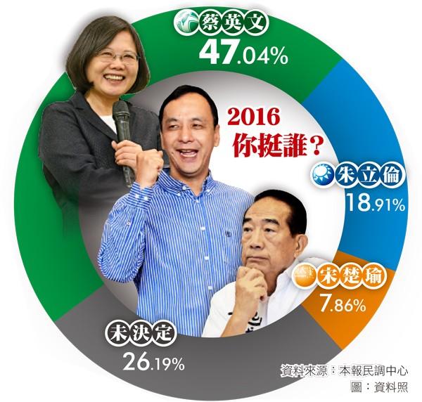 民進黨總統參選人蔡英文的支持度保持領先。(資料來源:本報民調中心;圖:資料照)