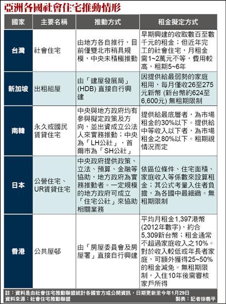 亞洲各國社會住宅推動情形