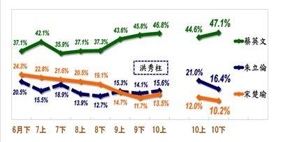 三位總統參選人民調指數變化圖。(擷取自台灣指標民調)