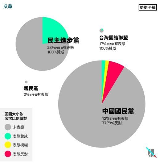 根據《沃草》,對於婚姻平權議題,國民黨僅有12%的委員有表態,其中有77.78%表達反對;看起來是支持婚姻平權的民進黨,其實也只有28%的委員有表態,全部都表達支持。(圖片取自《沃草》網站)