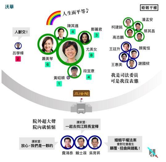 根據《沃草》,雖然吳育昇等人常在媒體面前表示支持護家盟理念,但其實在立法院內從未對此議題發聲。(圖片取自《沃草》網站)