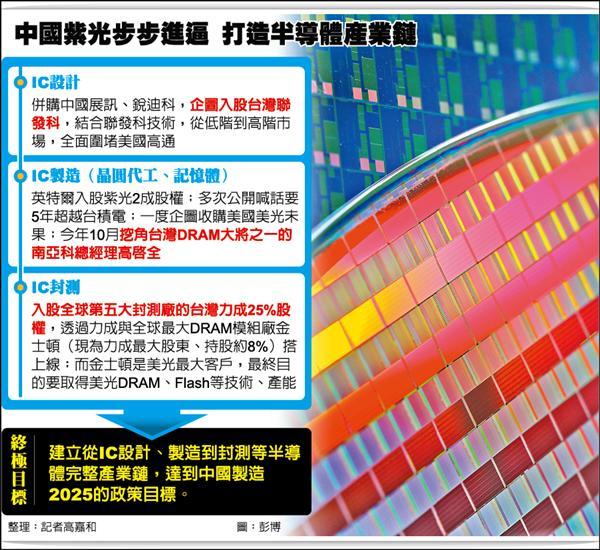中國紫光步步進逼 打造半導體產業鏈