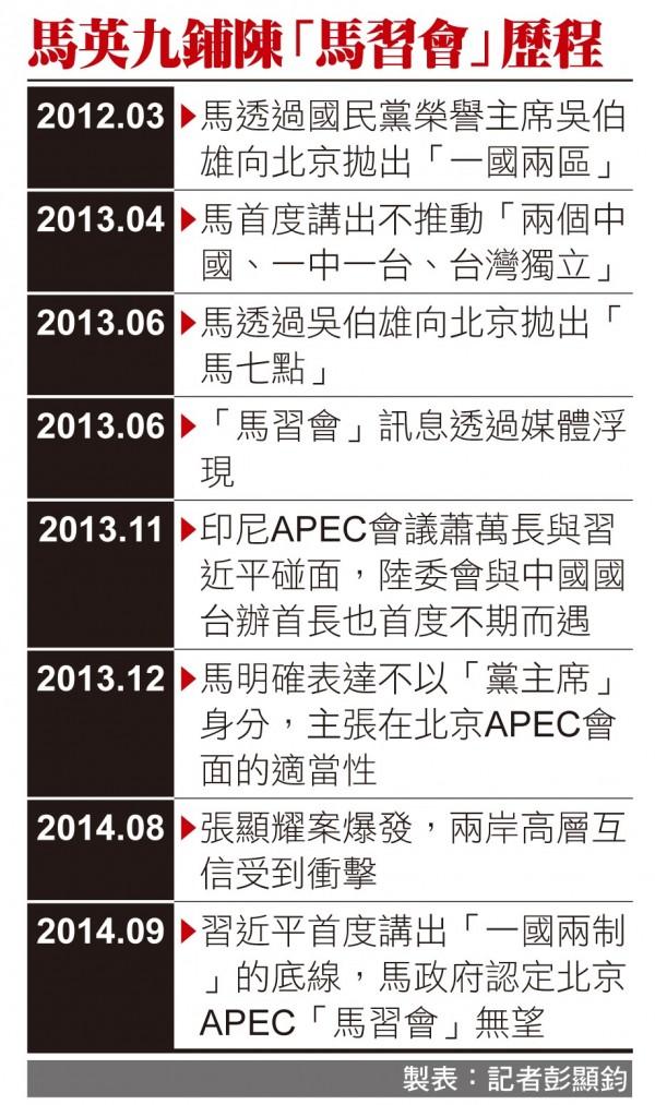 馬英九總統為了「歷史定位」,早在二○一二年連任總統之後,就開始盤算鋪陳與中國領導人習近平見面的「馬習會」。(本報製表)