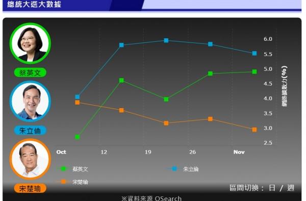 《三立》最新民調,蔡英文上升5%(圖擷取自三立新聞網)