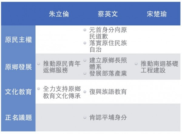 「MATA TAIWAN」製表看3位主要總統參選人的原住民政策,只有蔡英文最為完整,「原民主權」、「原鄉發展」、「文化教育」和「正名議題」4大面向都有提到。(圖擷自《MATA TAIWAN》)