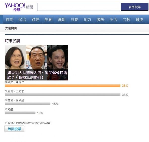 入口網站「Yahoo奇摩」在今日進行民調`,「朱王配」和「蔡陳配」皆獲得38%支持率,平分秋色。(圖擷取自Yahoo)