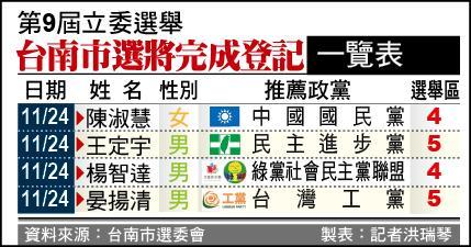 立委選舉登記情形