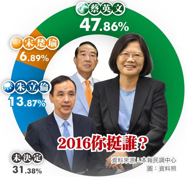 總統大選本報民調。(資料來源:本報民調中心;圖:資料照)