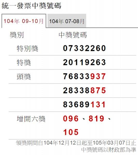 9、10月統一發票中獎號碼昨開出,千萬特別獎號碼為「07332260」。