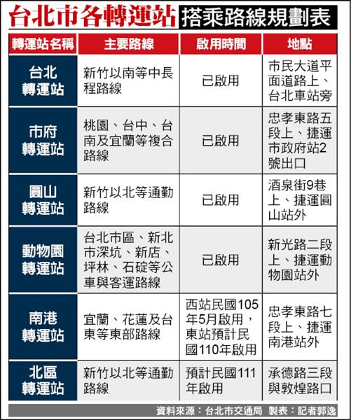 台北市各轉運站搭乘路線規劃表