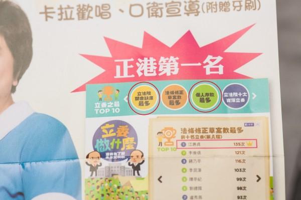 圖為江惠貞競選文宣放大圖,江惠貞擷圖網路媒體Yahoo舉辦的「立委做什麼」,卻把「立法院開會缺席最多」和「個人存款最多」(請見紅圈)也放進去自己文宣裡面。(圖擷自Ptt)