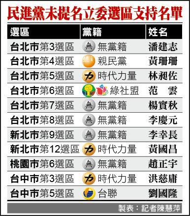 立委選戰 民進黨未提名選區支持名單
