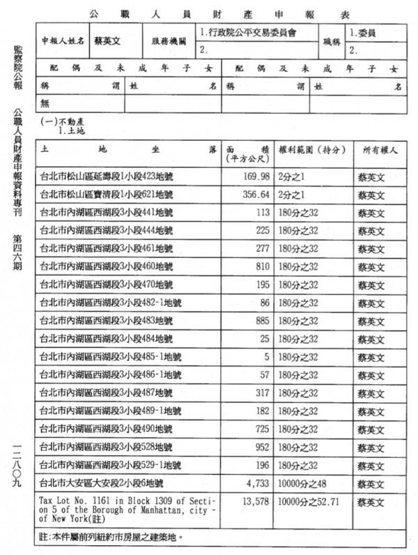 國民黨提出申報資料與表格,指蔡英文炒地獲暴利有憑有據。(資料由國民黨提供)