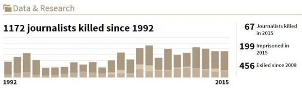 從1992年以來,共有1172名記者遭到殺害,以2015而言,則有67名記者遭到殺害、199名遭囚禁。(圖擷自CPJ網站)