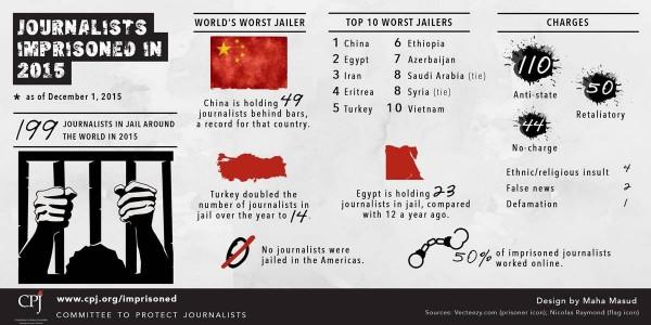 保護記者委員會今公布「2015年全球記者遭監禁概況」的報告,在今年遭監禁的199名記者中,中國、埃及分列前兩名,各監禁了49、23人。(圖擷自Committee to Protect Journalists臉書)