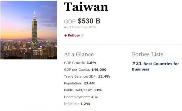 美國《富比世》(Forbes)網站昨公布2015年最適合經商的國家,結果台灣從去年的17名掉到第21名。(圖擷自富比世網站)