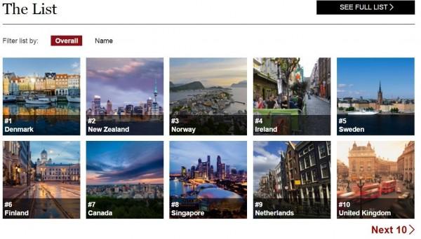 丹麥、紐西蘭、挪威、愛爾蘭、瑞典依序登上前5名。(圖擷自富比世網站)