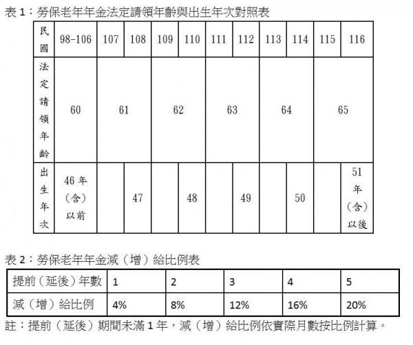 勞保老年年金請領年齡與出生年次對照表。(記者陳炳宏翻攝)