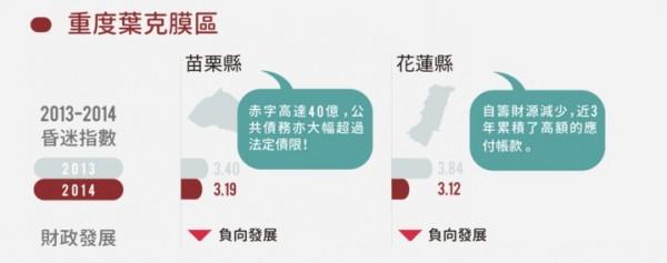 花蓮縣財政被送入「重度葉克膜區」,昏迷指數更比苗栗縣還慘。(圖片擷取自393公民平台)