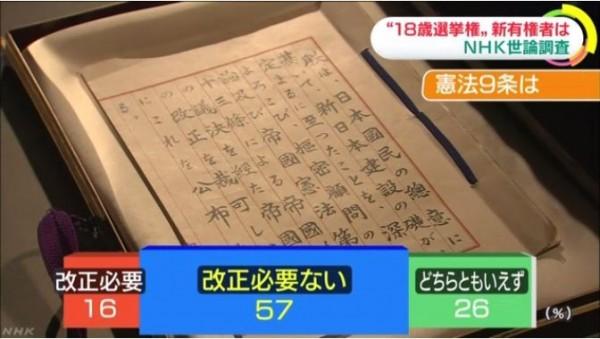 對於日本憲法第9條的「和平憲法」,57%認為「沒有修正的必要」。(圖擷取自NHK)