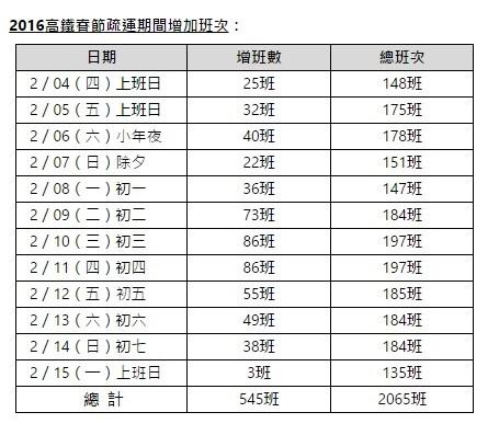 高鐵春節疏運增班表(高鐵提供)