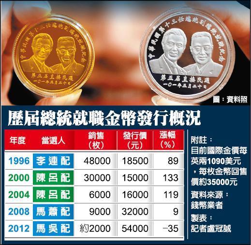 歷屆總統就職金幣發行概況