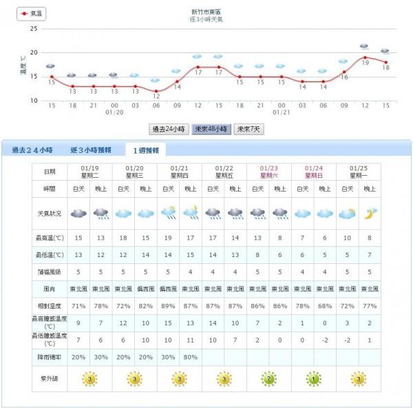 新竹市在本週日晚間及下週一白天的最低體感溫度,也會下降到零下2度。(圖擷自中央氣象局網站)
