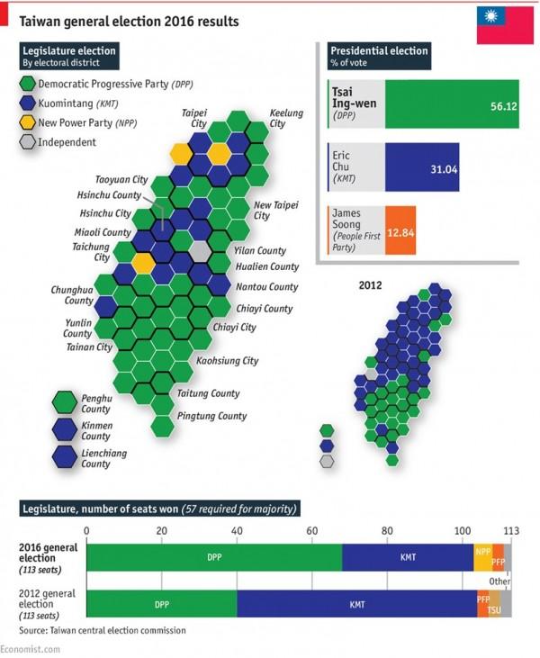 《經濟學人》在臉書po出1張簡單的整理圖,讓人輕易看懂台灣2016選舉結果。(圖片擷取自《The Economist, Asia》臉書)