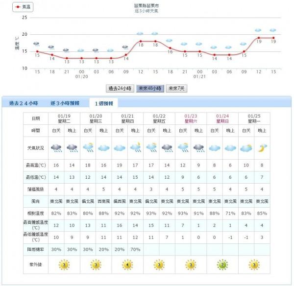 苗栗縣在本週日晚間及下週一白天的最低體感溫度則是會下降到零下1度。(圖擷自中央氣象局網站)