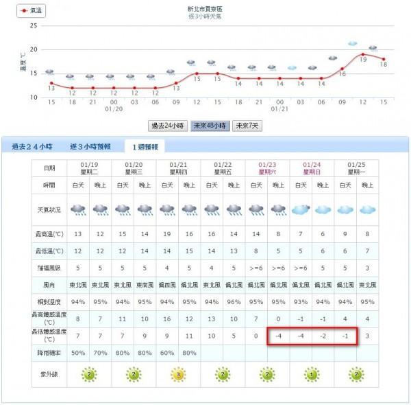 今年首波寒流將於本週六(23日)來襲,中央氣象局網站顯示,新北市貢寮區的預測體感溫度將於本週末晚間來到零下4度。(圖擷自中央氣象局網站)