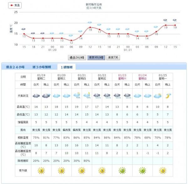 新竹縣在本週日晚間及下週一白天的最低體感溫度則是會下降到零下1度。(圖擷自中央氣象局網站)