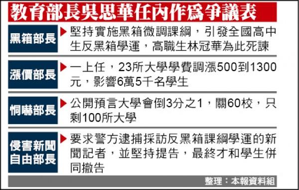教育部長吳思華任內作為爭議表