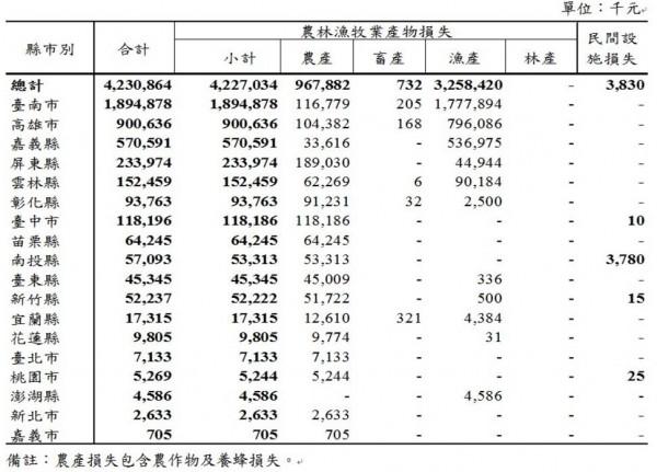 在各縣市的部分,寒害損失最多的是台南市、高雄市、嘉義縣、屏東縣、雲林縣。(圖擷自農委會網站)